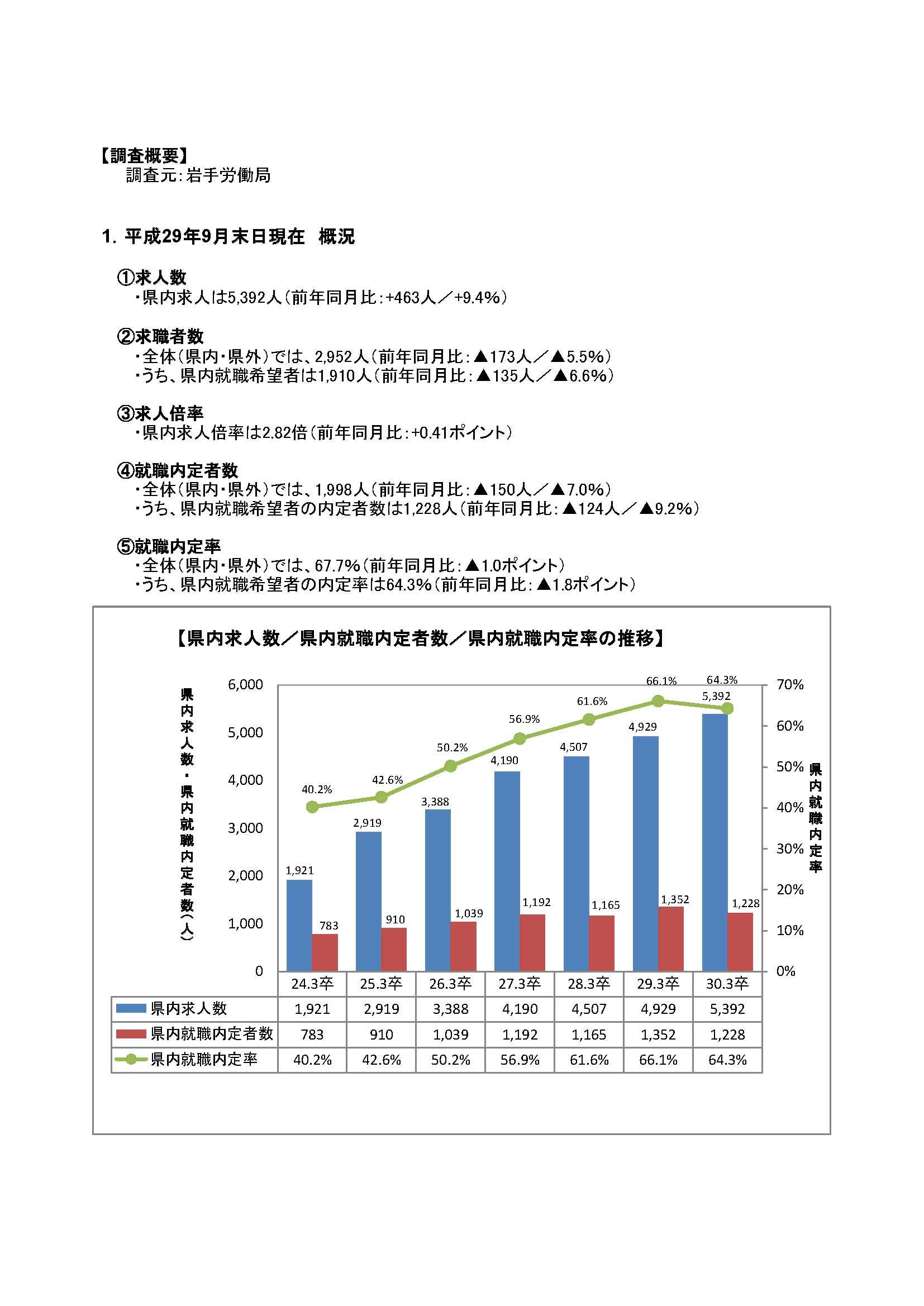 H30.3月高卒者職業紹介状況資料(201709月末現在)