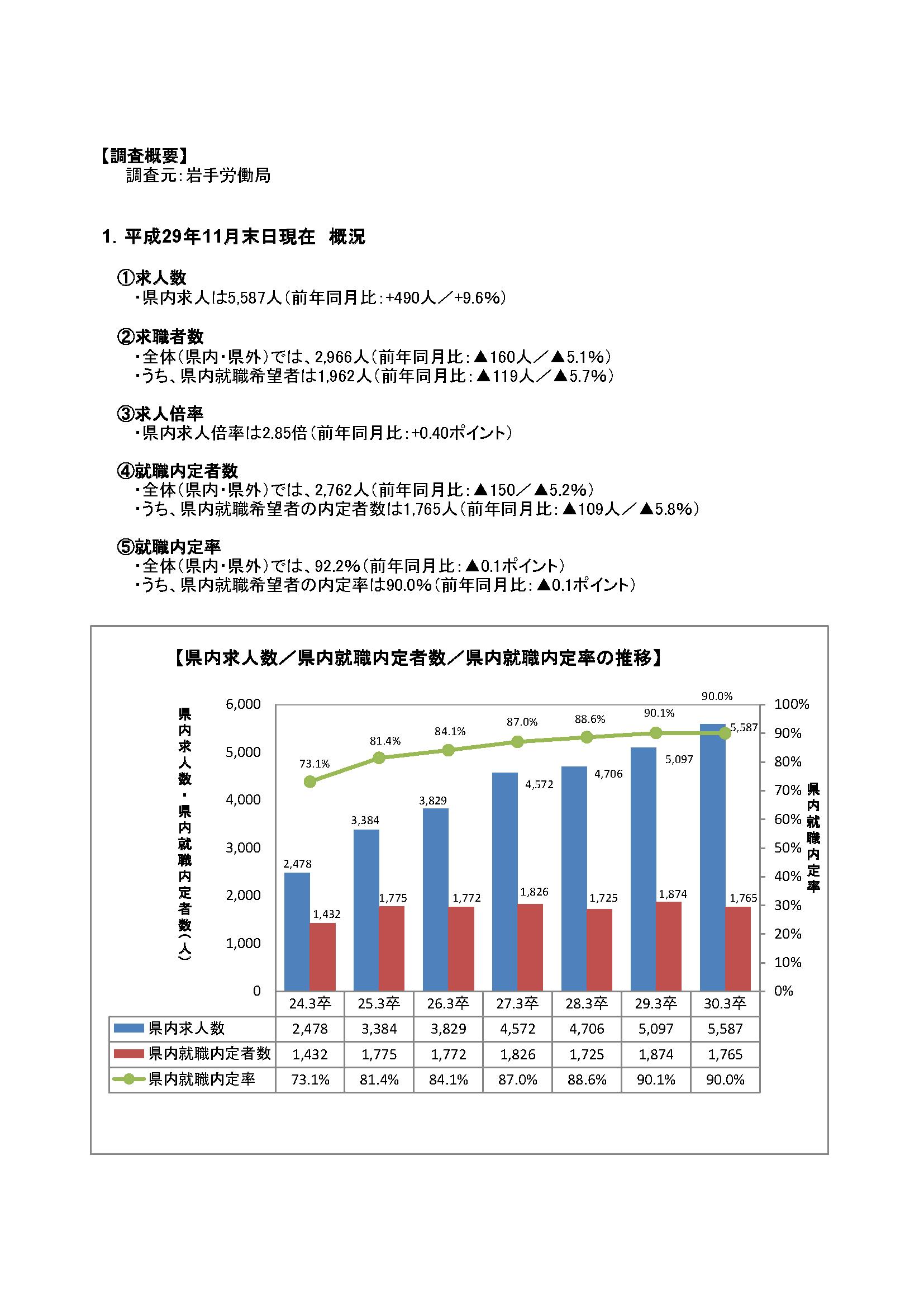 H30.3月高卒者職業紹介状況資料(201711月末現在)
