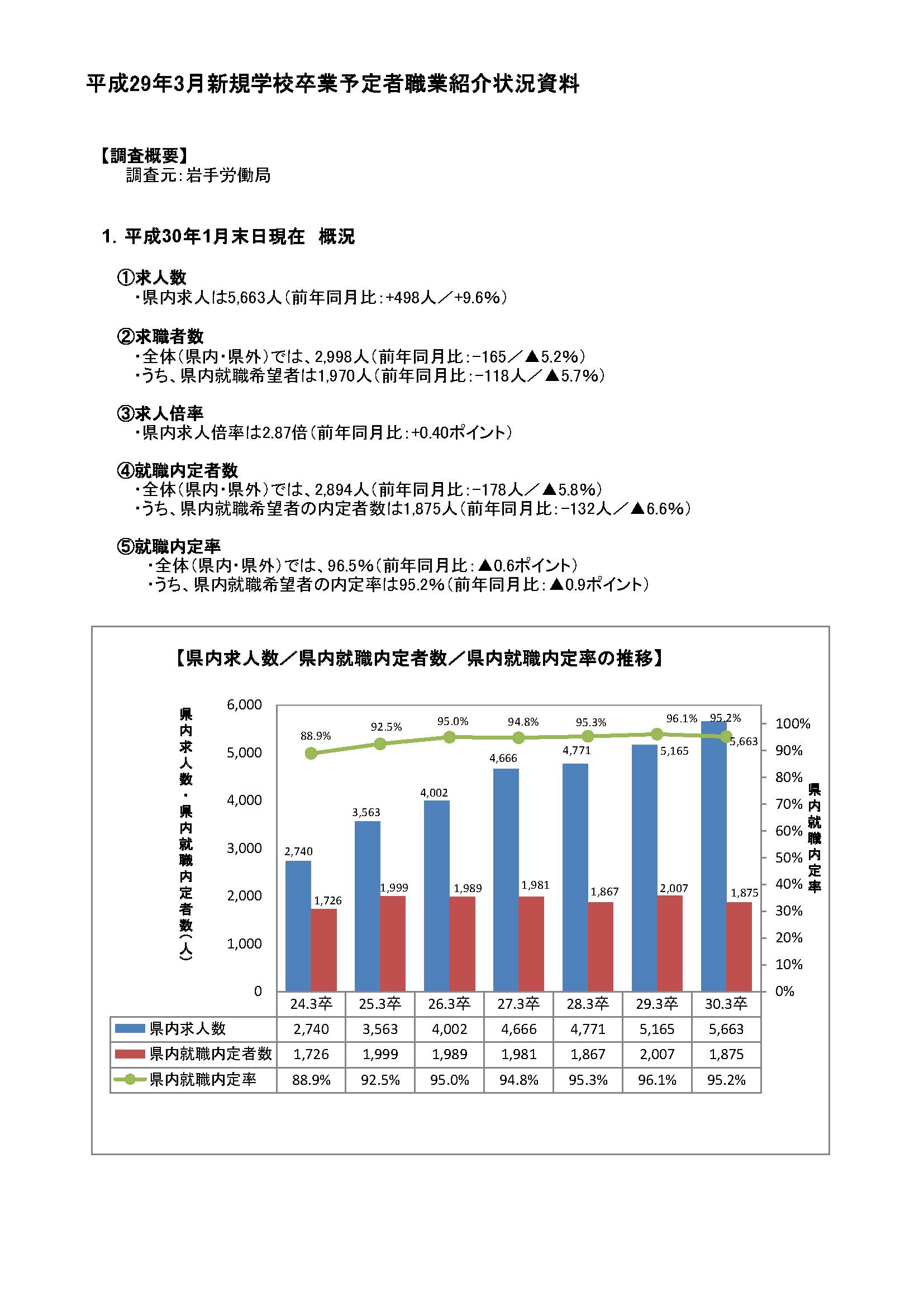 H30.3月高卒者職業紹介状況資料(201901月末現在)