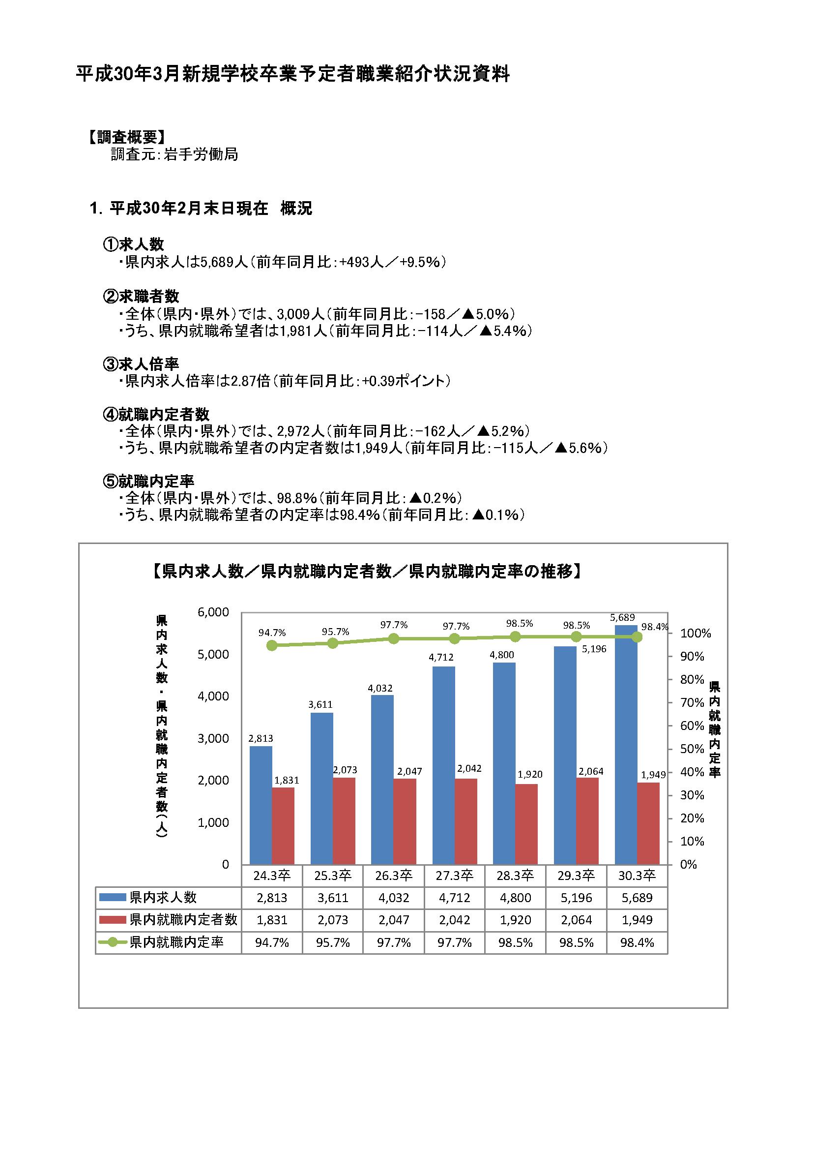 H30.3月高卒者職業紹介状況資料(201802月末現在)