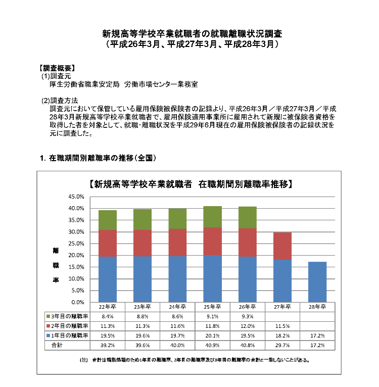 H26~28高卒者離職状況資料_ページ_1