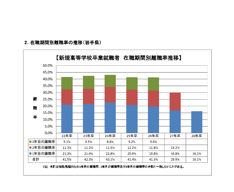 H26~28高卒者離職状況資料_ページ_2
