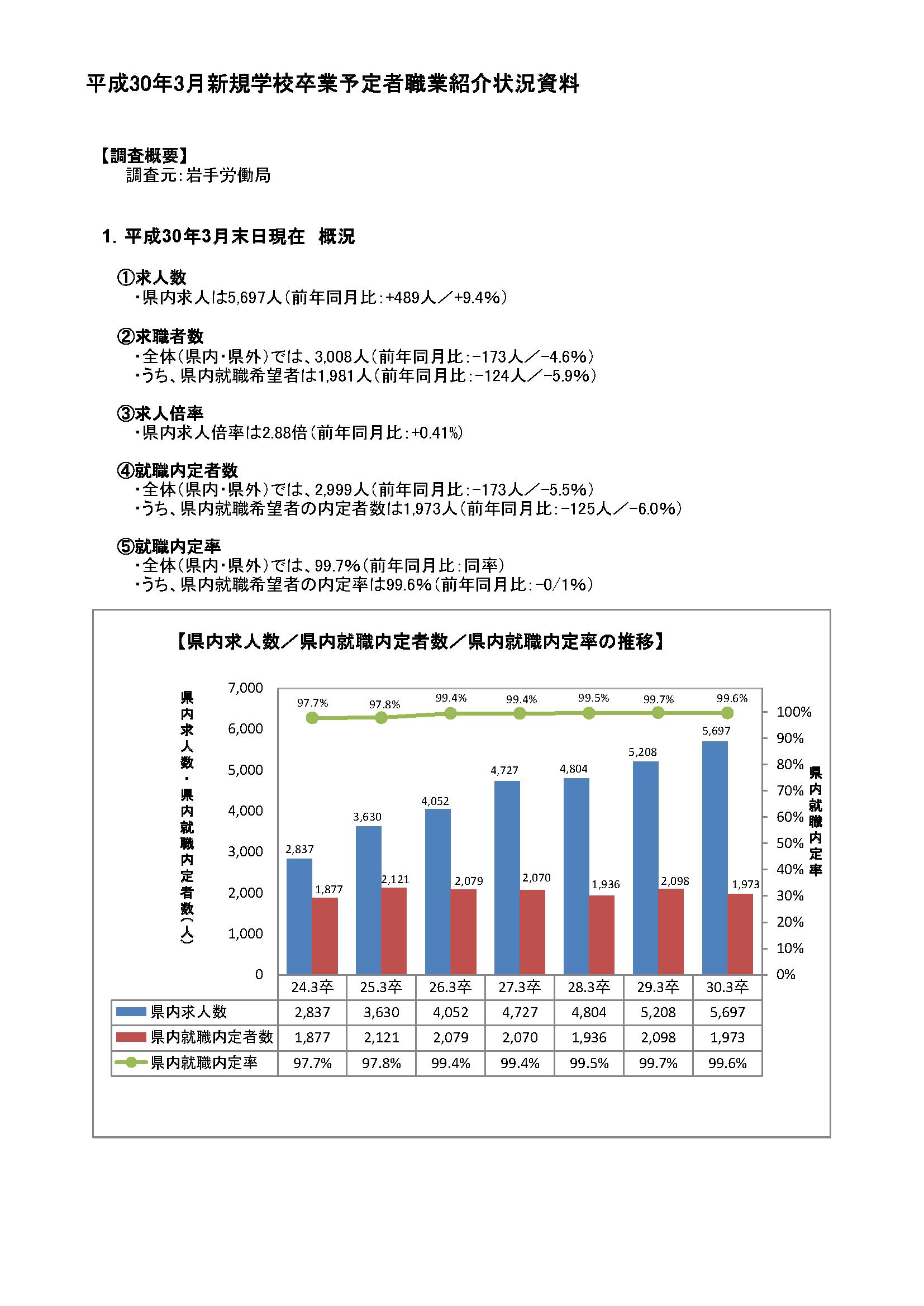 H30.3月高卒者職業紹介状況資料(201803月末現在)