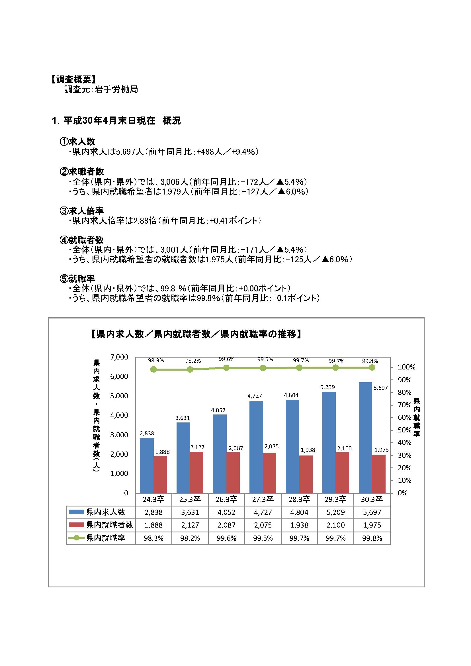 H30.3月高卒者職業紹介状況資料(201804月末現在)