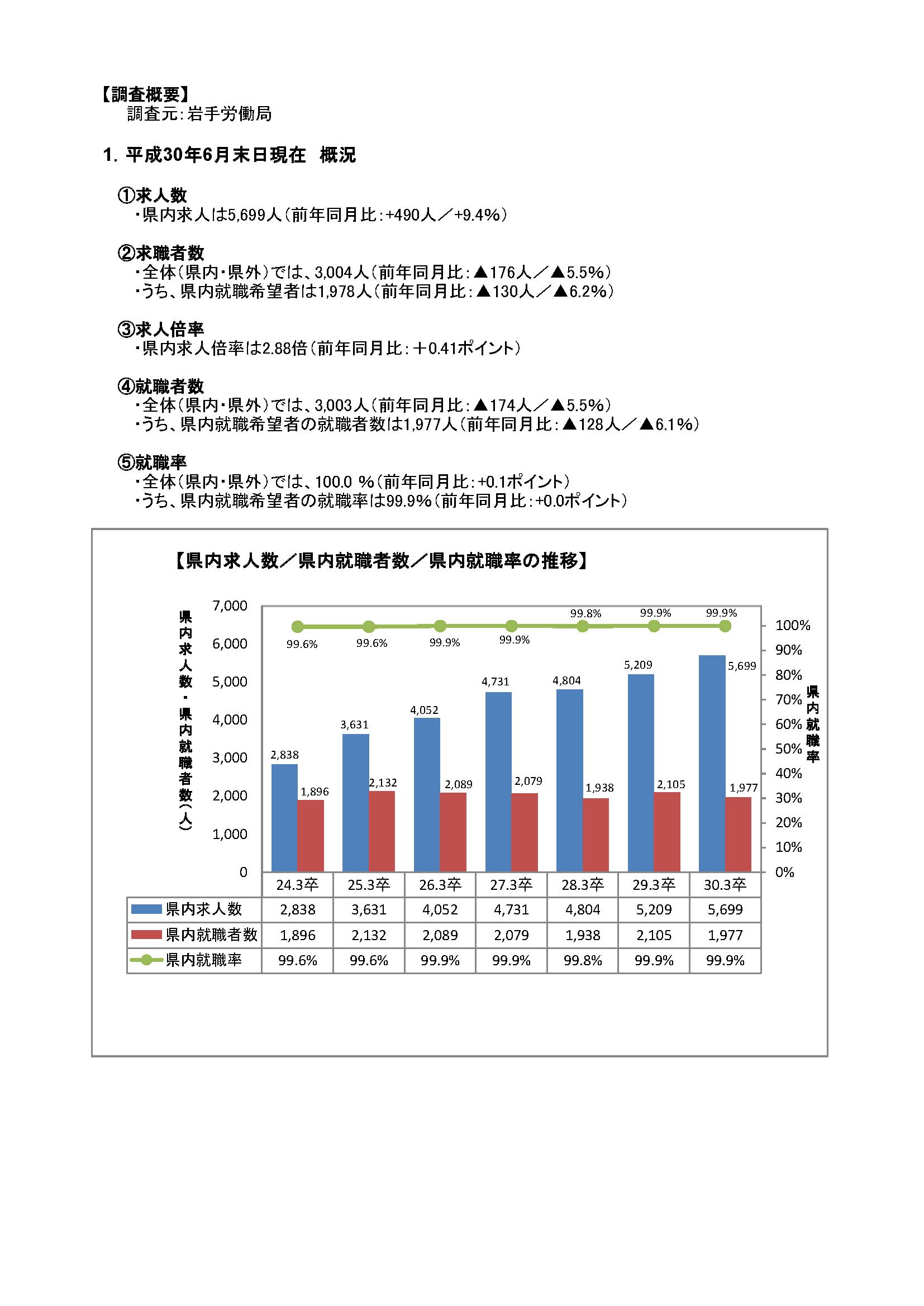 H30.3月高卒者職業紹介状況資料(201806月末現在)
