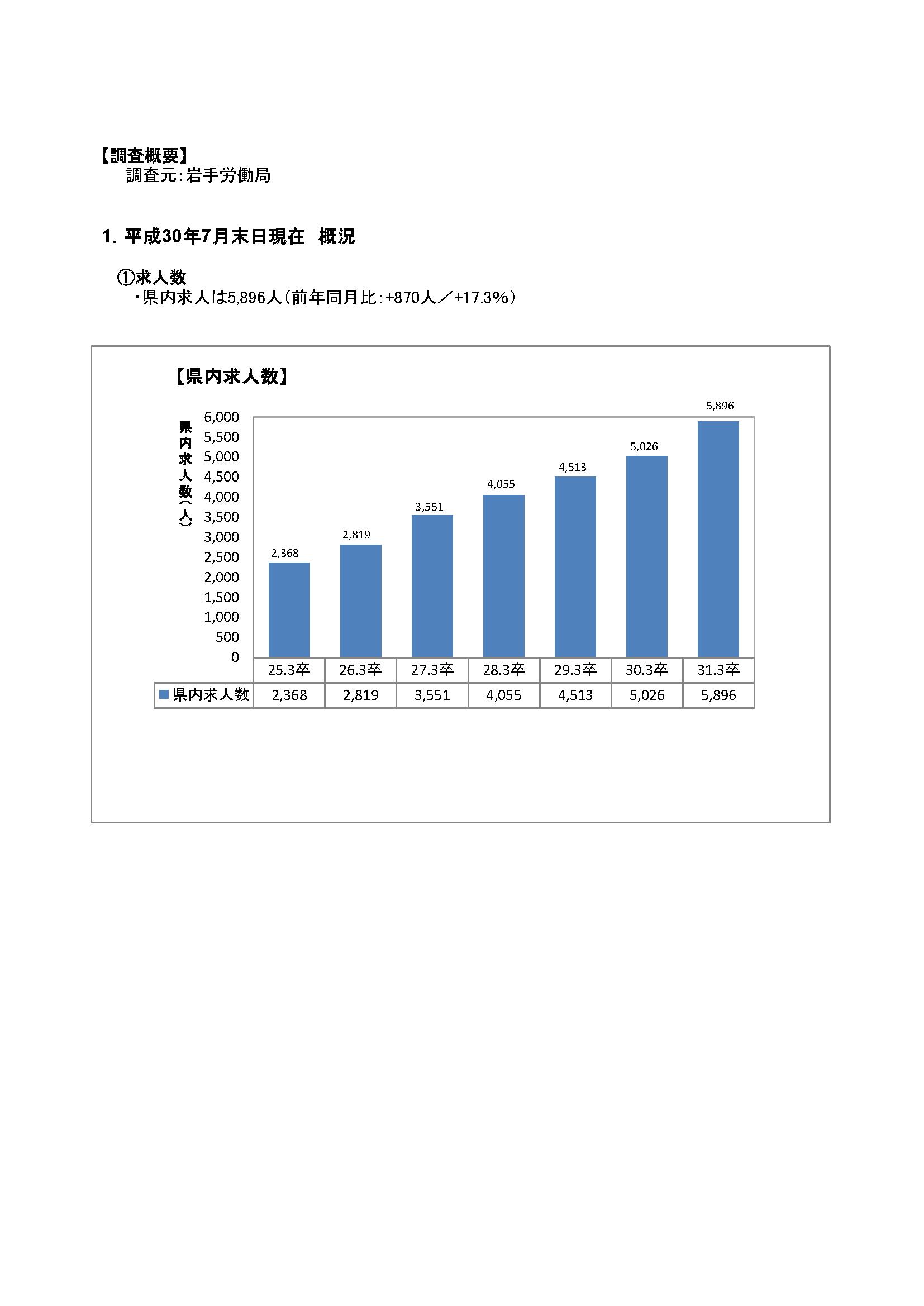 H31.3月高卒者職業紹介状況資料(201807月末現在)