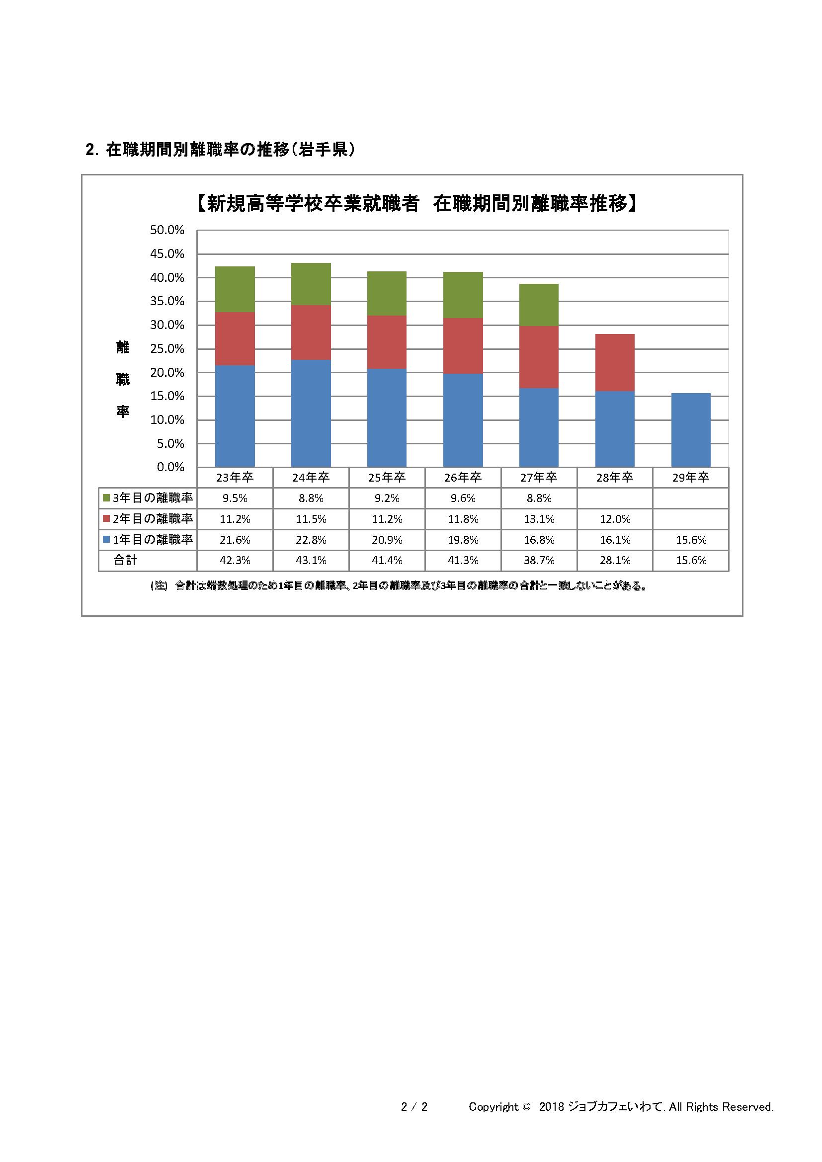 H27~29高卒者離職状況資料_ページ_2