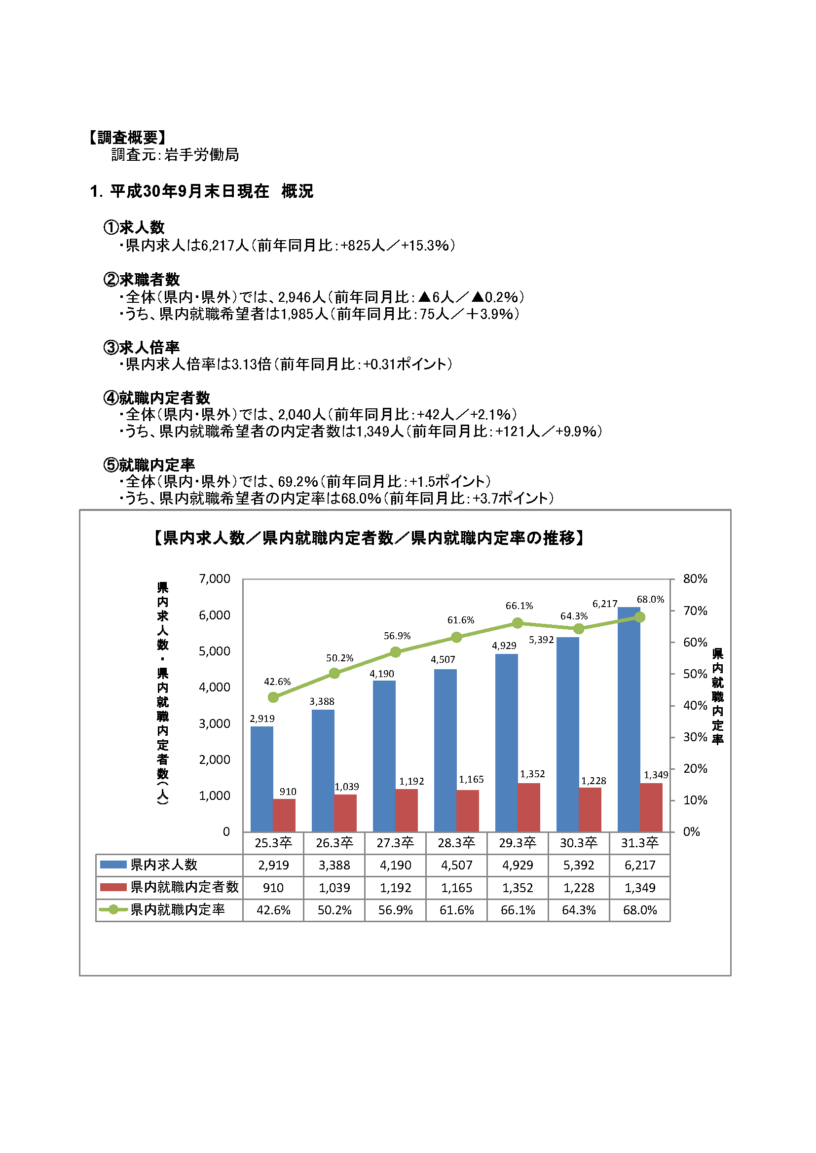 H31.3月高卒者職業紹介状況資料(201809月末現在)