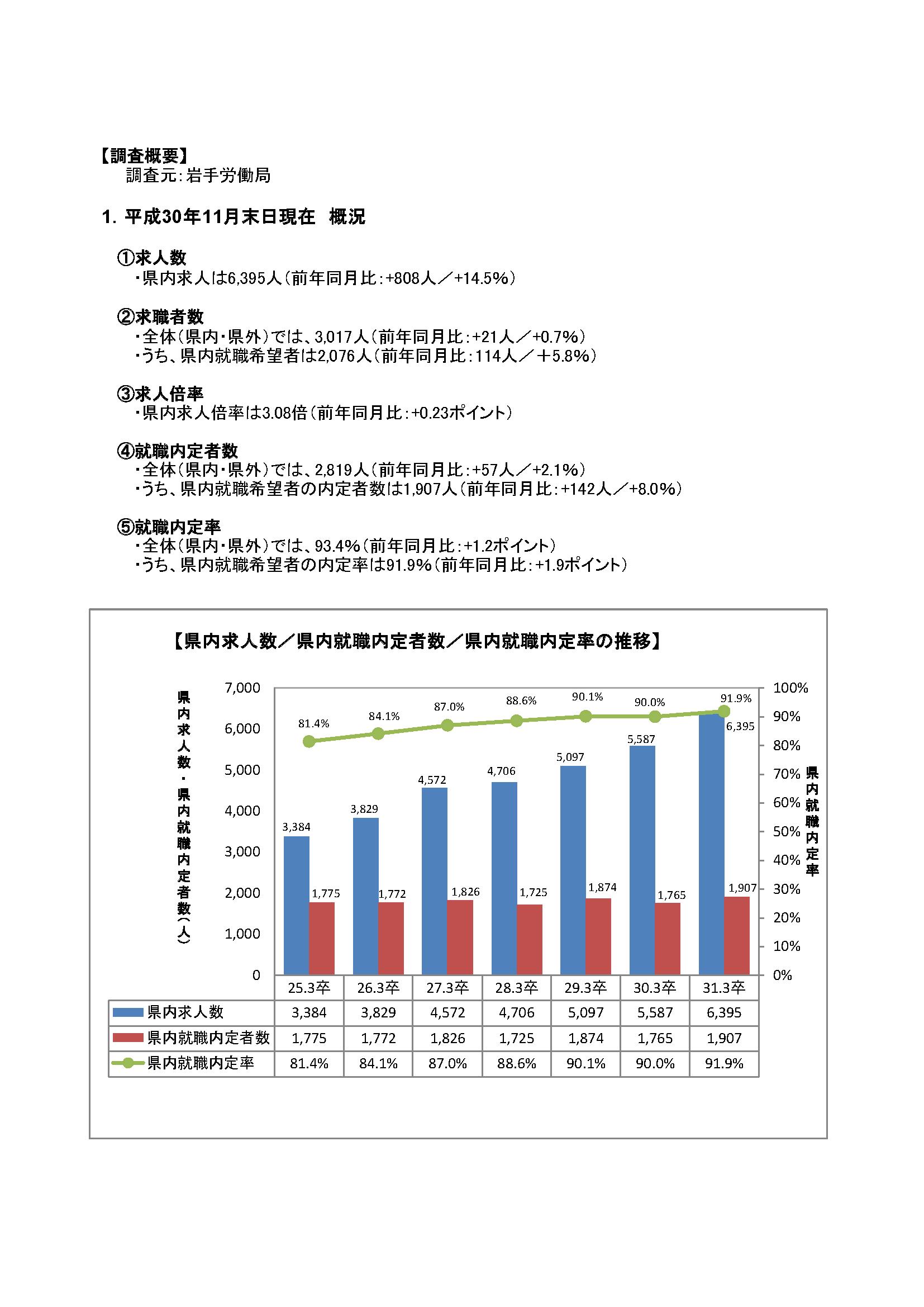 H31.3月高卒者職業紹介状況資料(201811月末現在)