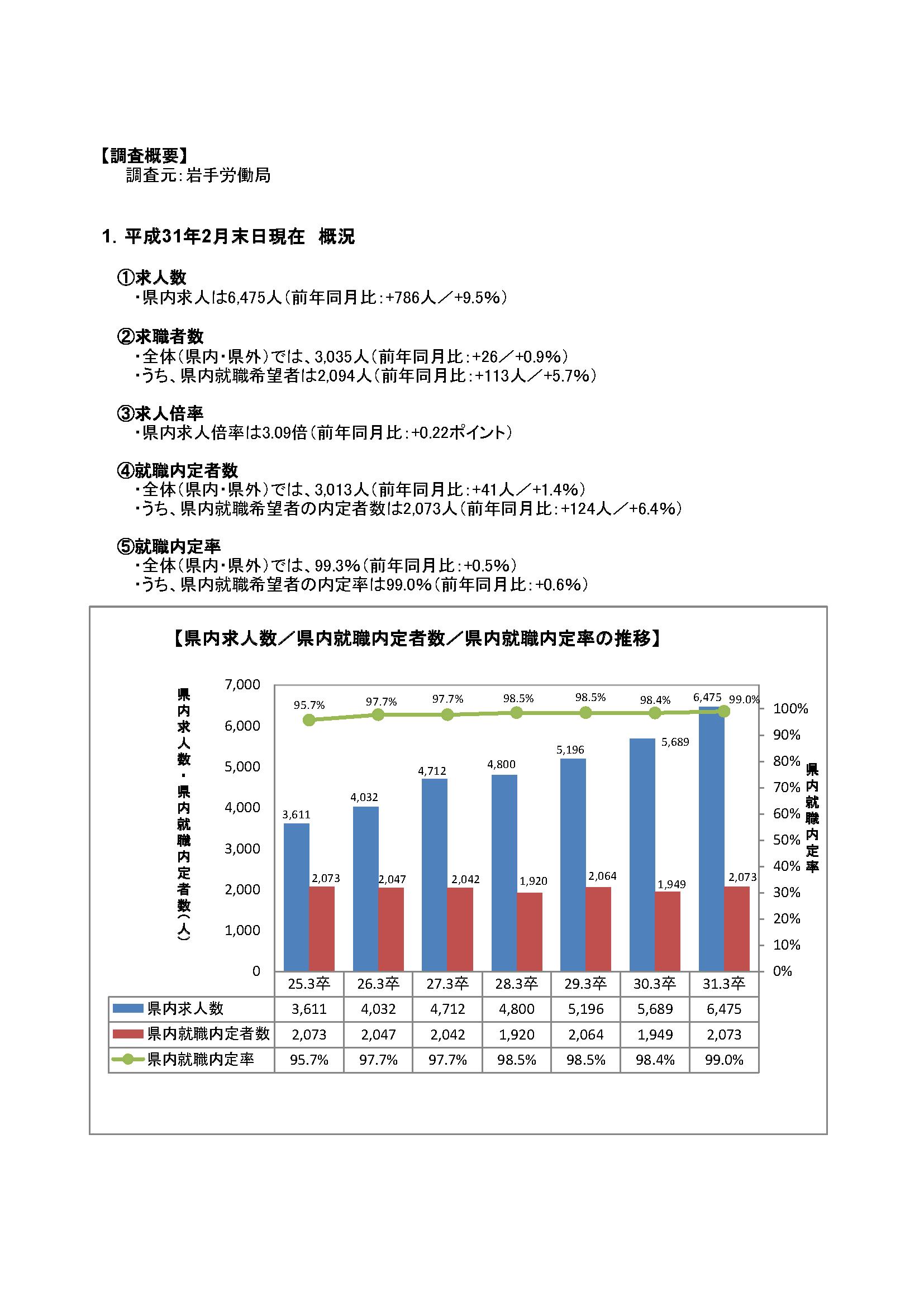 H31.3月高卒者職業紹介状況資料(201902月末現在)