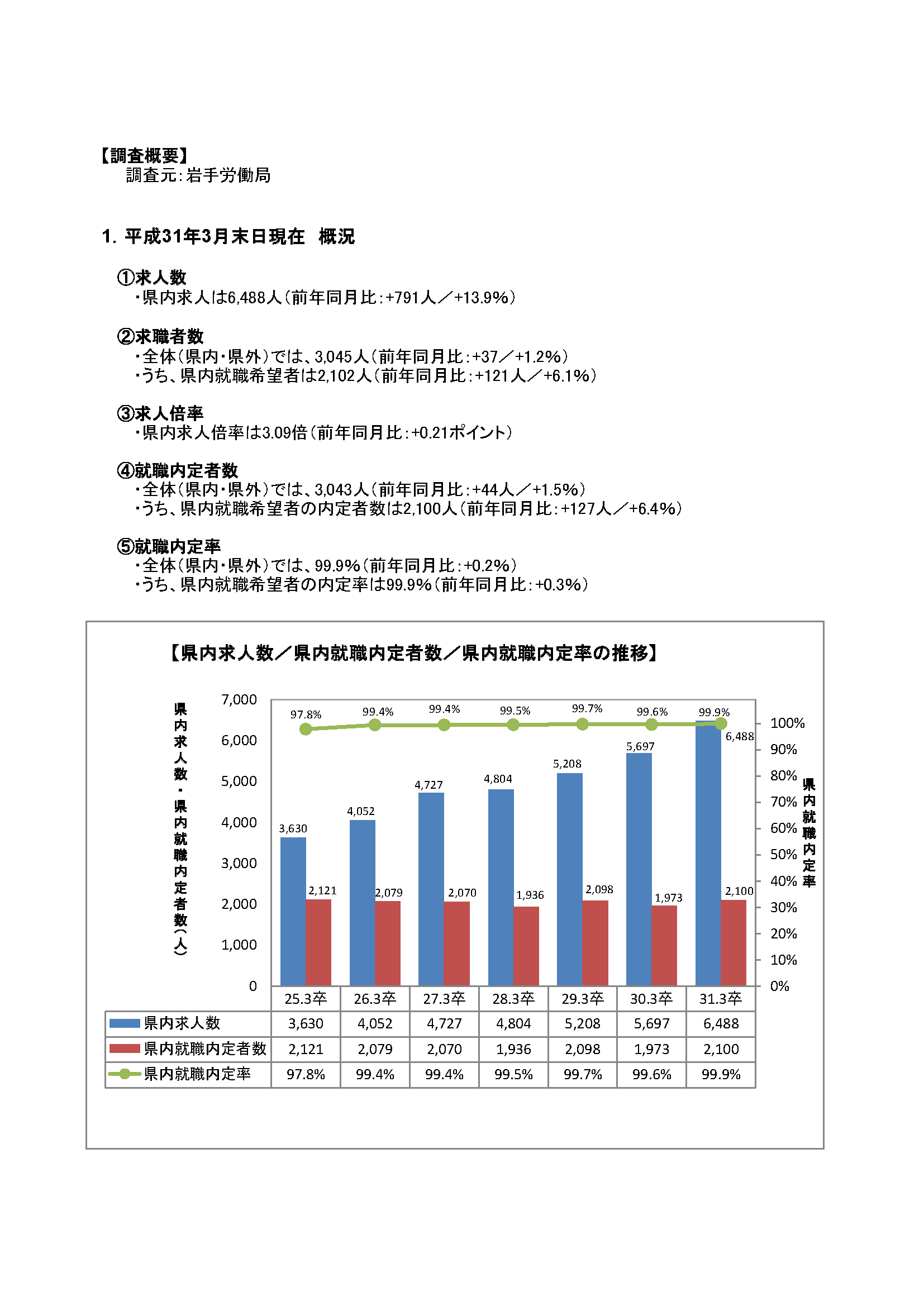 H31.3月高卒者職業紹介状況資料(201903月末現在)