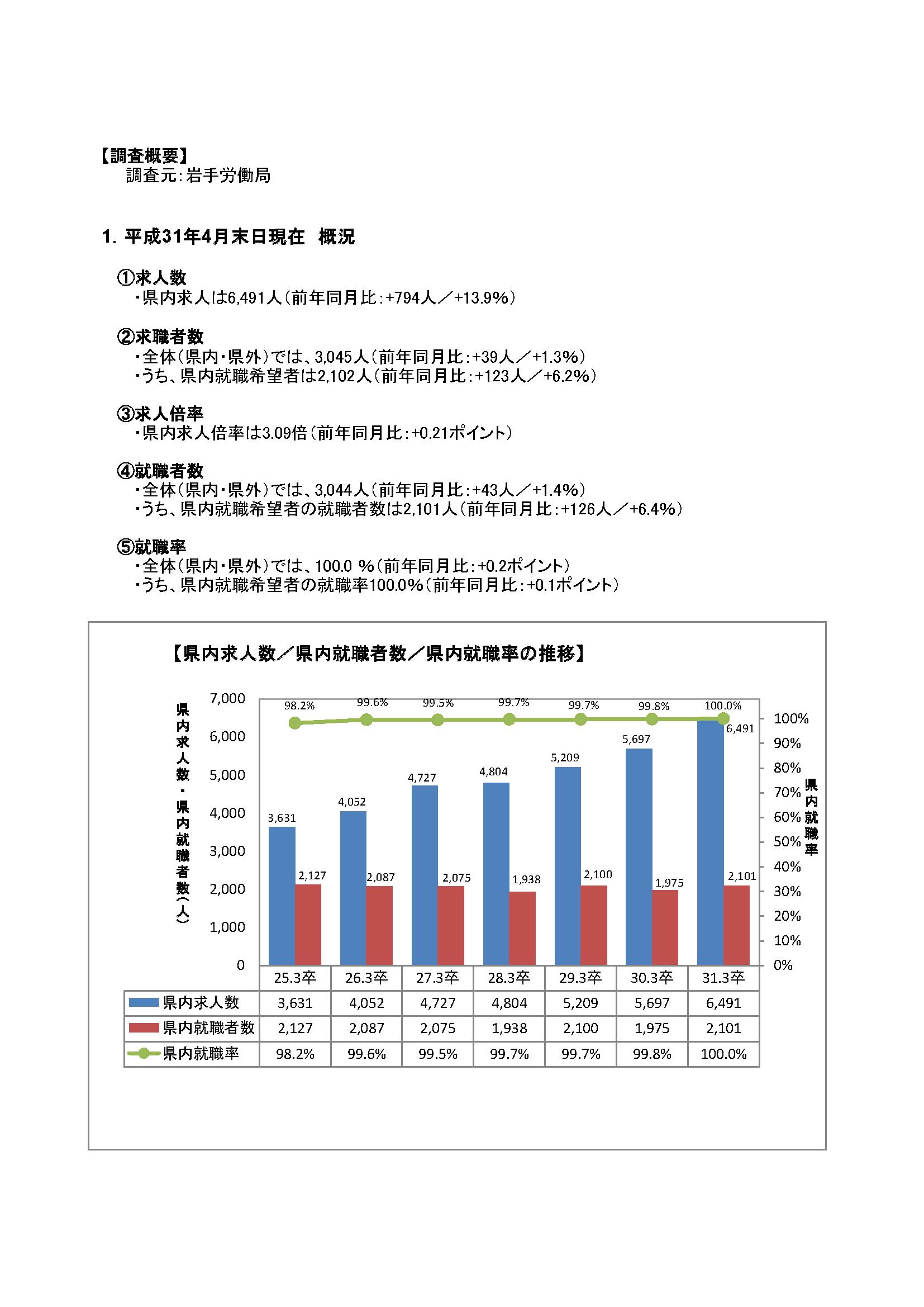 H31.3月高卒者職業紹介状況資料(201904月末現在)