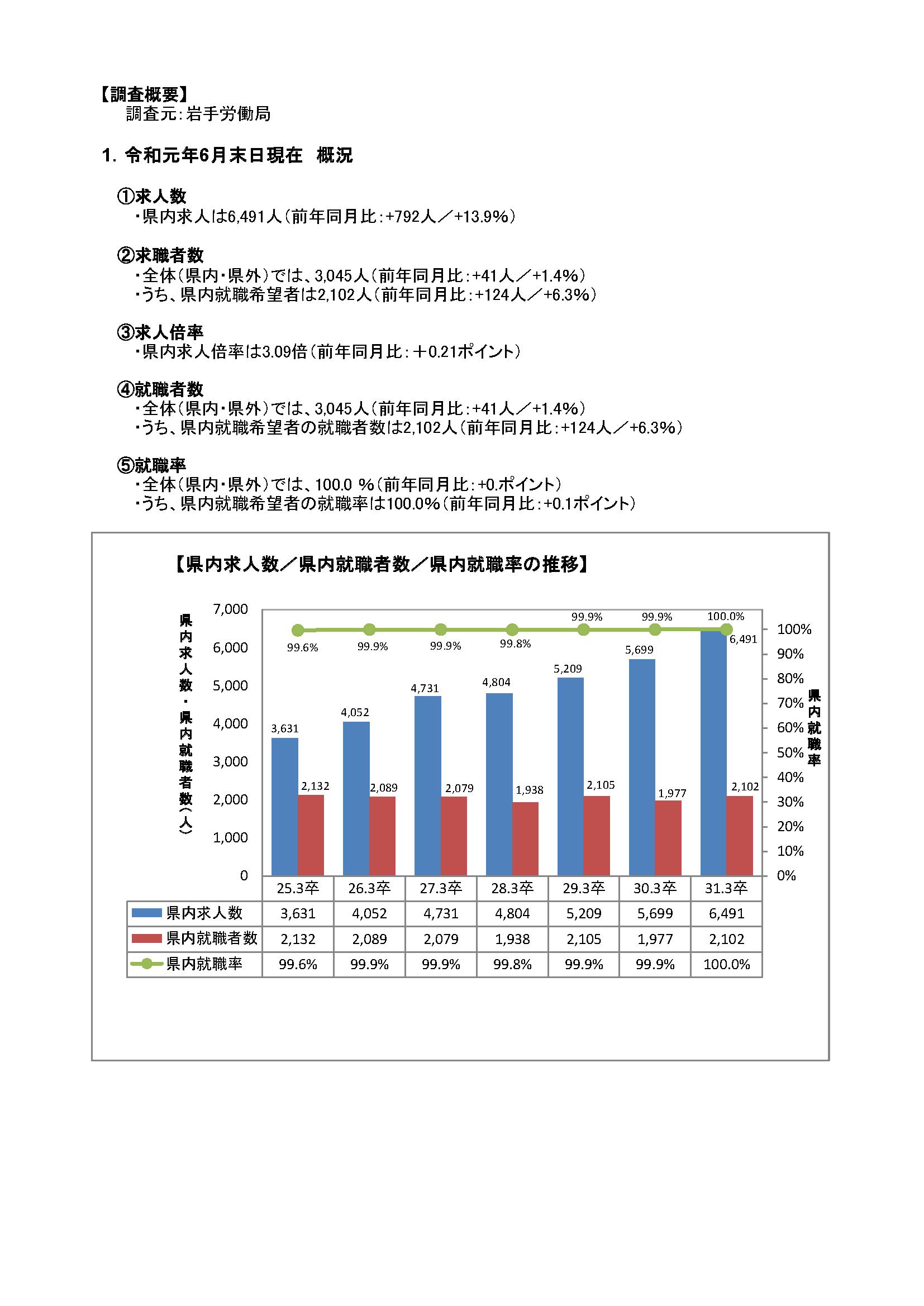 H31.3月高卒者職業紹介状況資料(201906月末現在)