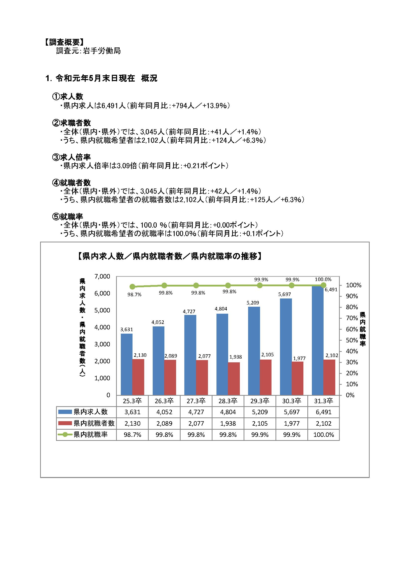 H31.3月高卒者職業紹介状況資料(201905月末現在)