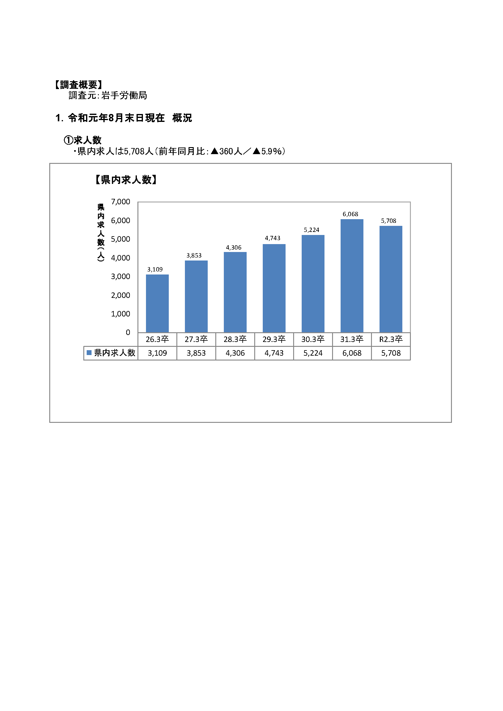 R2.3月高卒者職業紹介状況資料(201908月末現在)