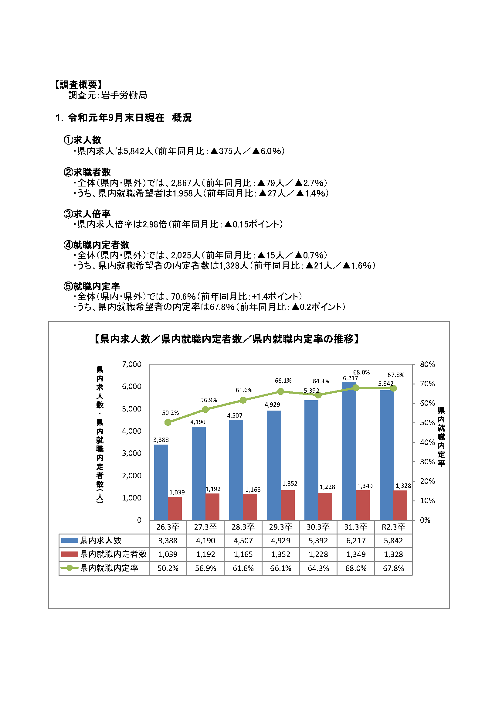 R2.3月高卒者職業紹介状況資料(201909月末現在)