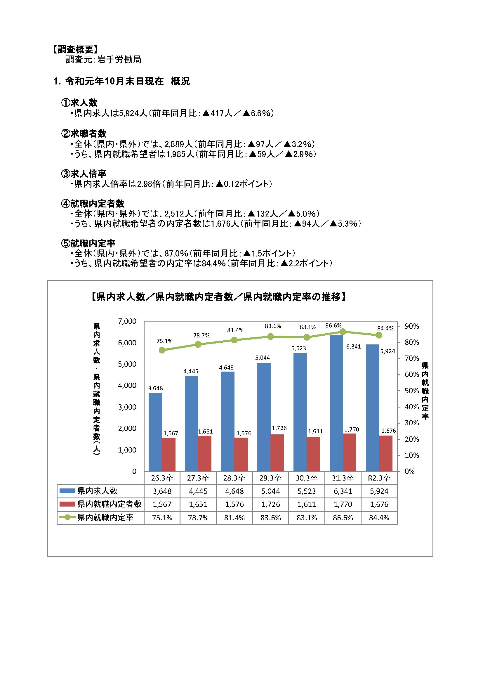 R2.3月高卒者職業紹介状況資料(201911月末現在)