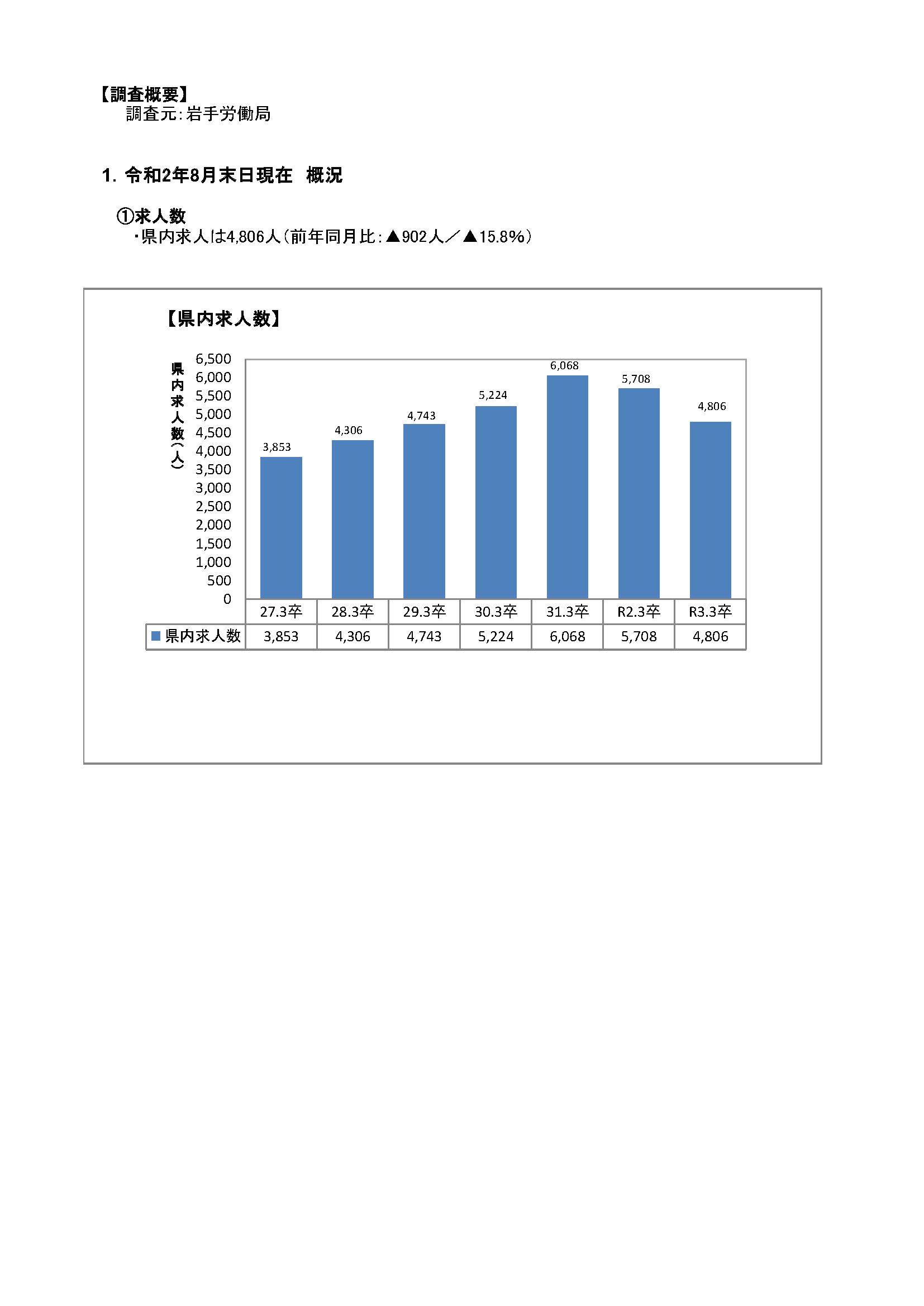R3.3月高卒者職業紹介状況資料(202008月末現在)