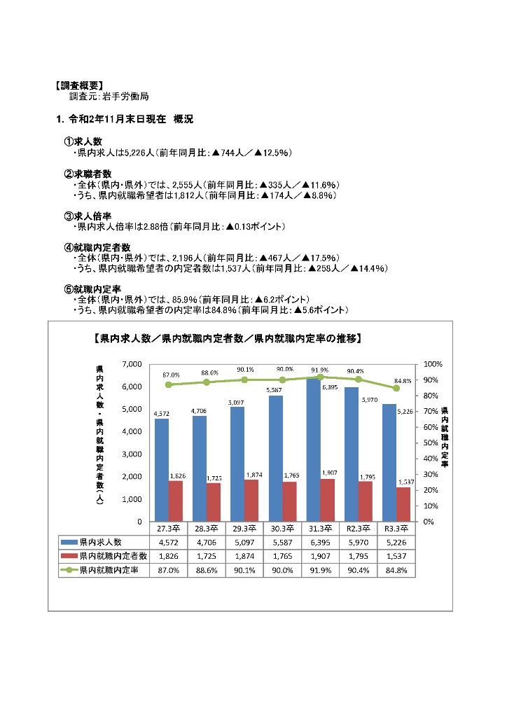R3.3月高卒者職業紹介状況資料(202011月末現在)