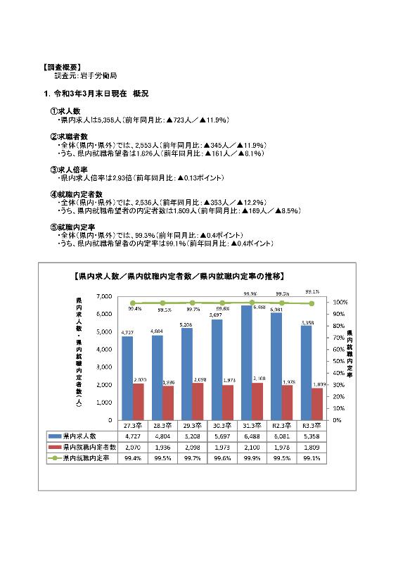 R3.3月高卒者職業紹介状況資料(202103末現在)