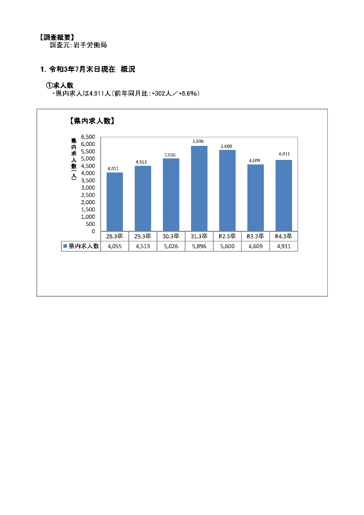 R4.3月高卒者職業紹介状況資料(202107月末現在)